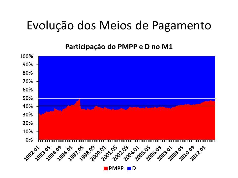 Participação do PMPP e D no M1 Evolução dos Meios de Pagamento