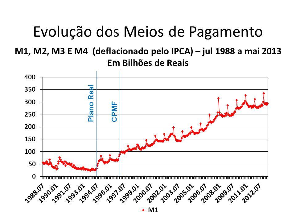 Evolução dos Meios de Pagamento M1, M2, M3 E M4 (deflacionado pelo IPCA) – jul 1988 a mai 2013 Em Bilhões de Reais Plano RealCPMF