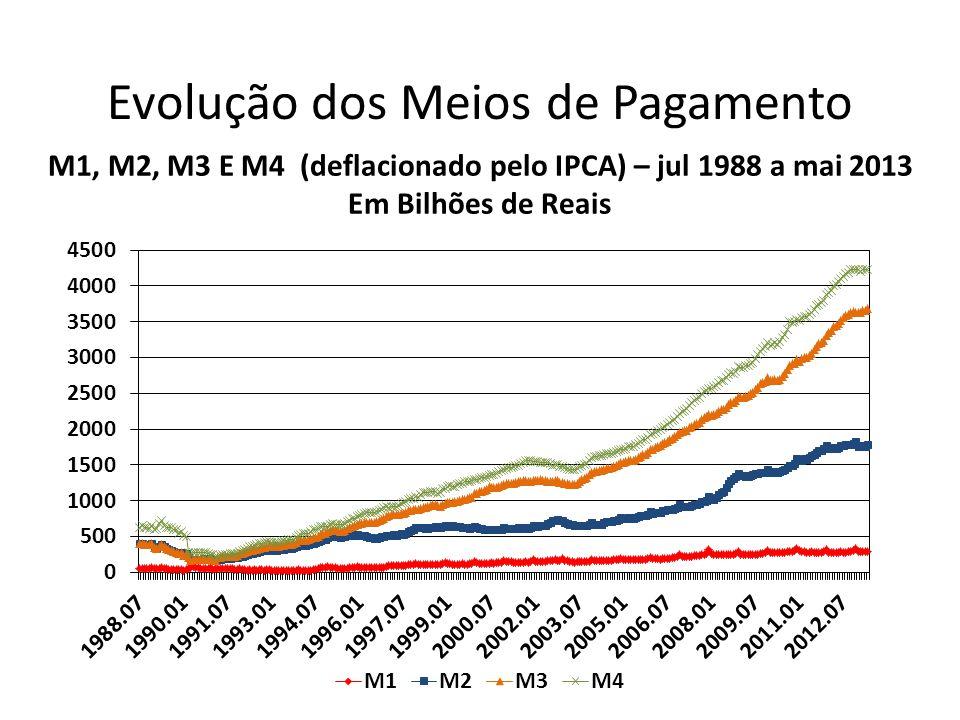 Evolução dos Meios de Pagamento M1, M2, M3 E M4 (deflacionado pelo IPCA) – jul 1988 a mai 2013 Em Bilhões de Reais
