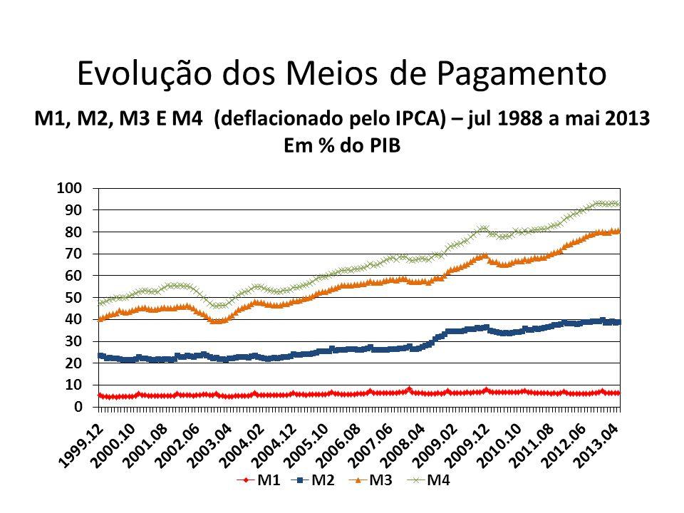 Evolução dos Meios de Pagamento M1, M2, M3 E M4 (deflacionado pelo IPCA) – jul 1988 a mai 2013 Em % do PIB