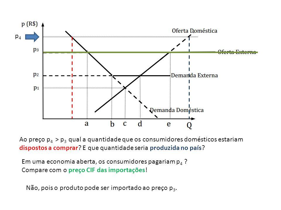 p4p4 Ao preço p 4 > p 3 qual a quantidade que os consumidores domésticos estariam dispostos a comprar? E que quantidade seria produzida no país? Em um