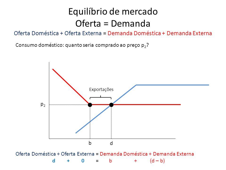 p2p2 d Consumo doméstico: quanto seria comprado ao preço p 2 ? b Oferta Doméstica + Oferta Externa = Demanda Doméstica + Demanda Externa d + 0 = b + (