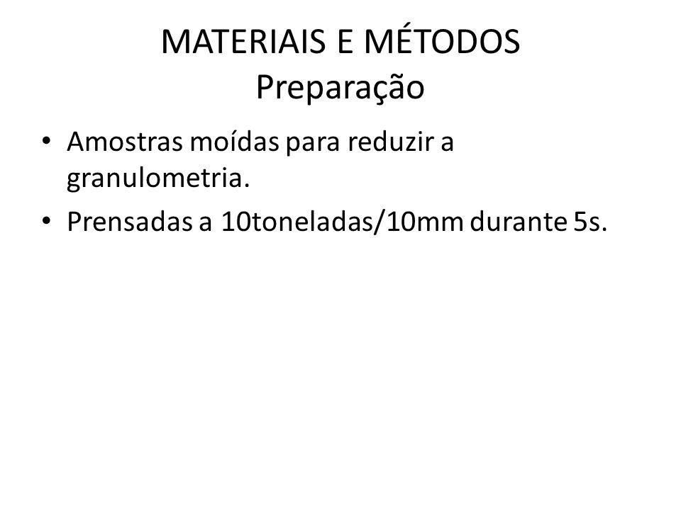 MATERIAIS E MÉTODOS Preparação Amostras moídas para reduzir a granulometria. Prensadas a 10toneladas/10mm durante 5s.