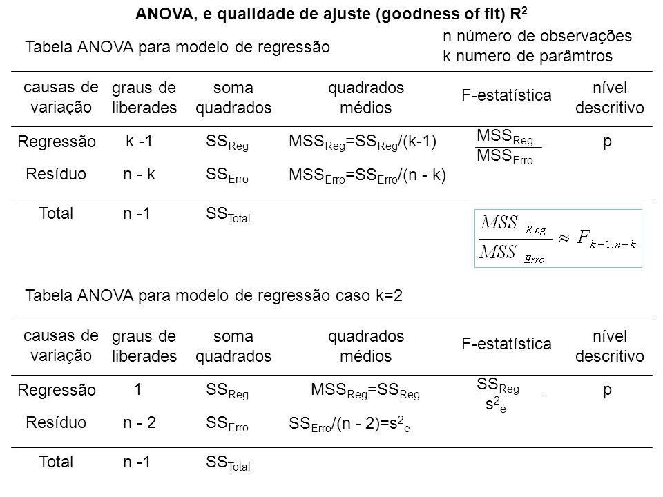 ANOVA, e qualidade de ajuste (goodness of fit) R 2 causas de variação graus de liberades soma quadrados médios F-estatística nível descritivo Regressã