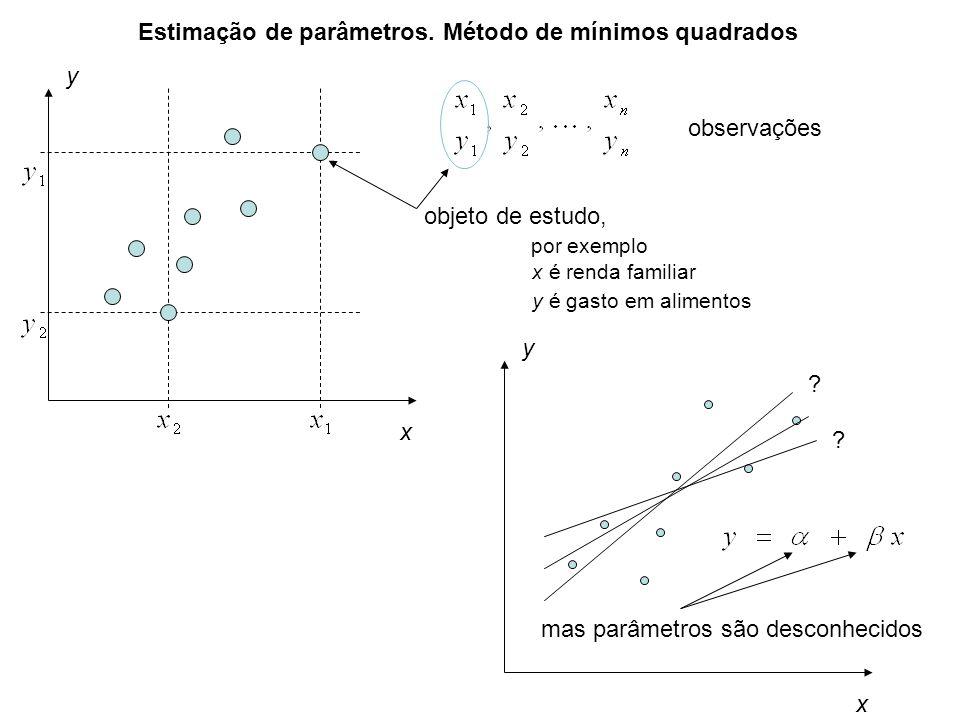 Estimação de parâmetros. Método de mínimos quadrados observações x y objeto de estudo, por exemplo x é renda familiar y é gasto em alimentos x y mas p