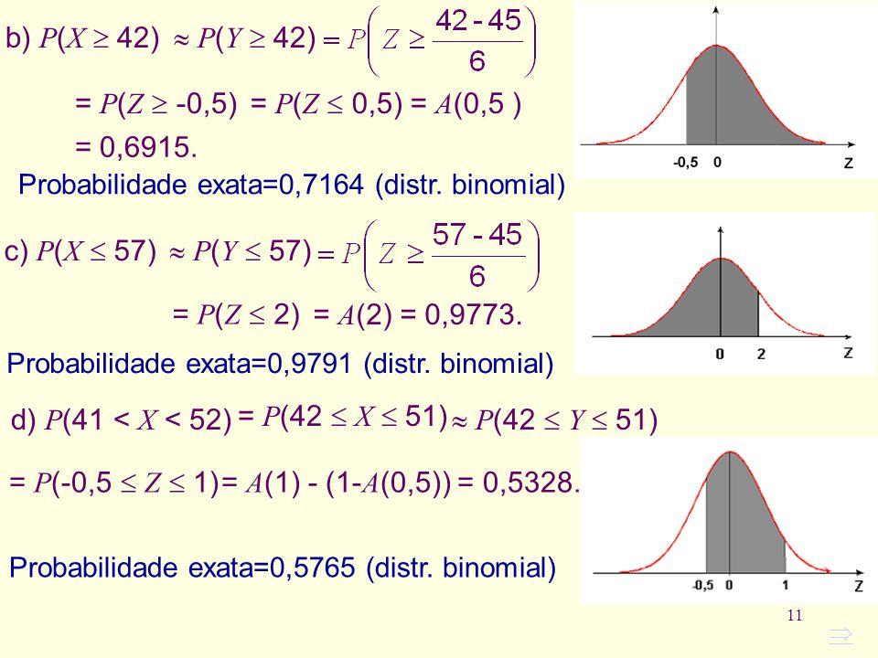 11 c) P ( X 57) = A (2) = 0,9773. = P ( Z 2) P ( Y 57) Probabilidade exata=0,9791 (distr. binomial) b) P ( X 42) = P ( Z -0,5) P ( Y 42) = P ( Z 0,5)