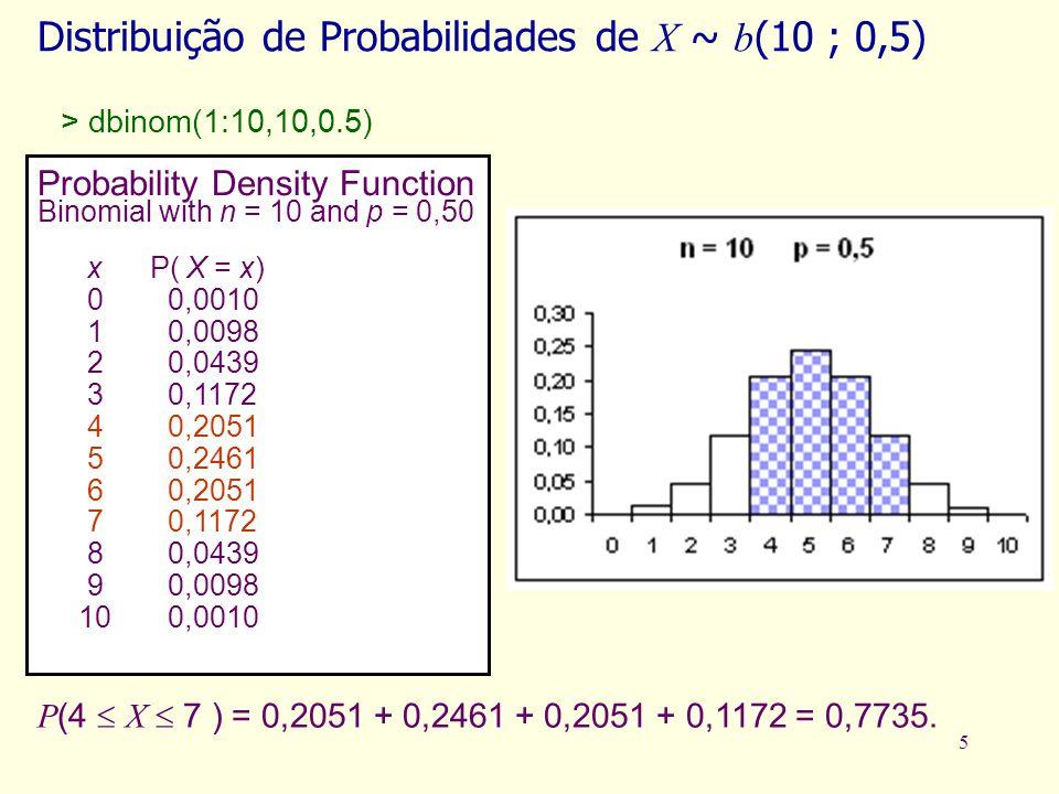 5 P (4 X 7 ) = 0,2051 + 0,2461 + 0,2051 + 0,1172 = 0,7735. Distribuição de Probabilidades de X ~ b (10 ; 0,5) Probability Density Function Binomial wi
