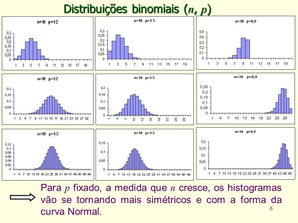 6 Distribuições binomiais ( n, p ) Para p fixado, a medida que n cresce, os histogramas vão se tornando mais simétricos e com a forma da curva Normal.