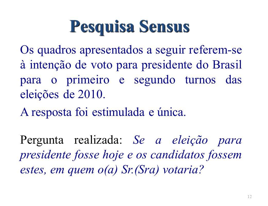 12 Pesquisa Sensus Os quadros apresentados a seguir referem-se à intenção de voto para presidente do Brasil para o primeiro e segundo turnos das eleições de 2010.