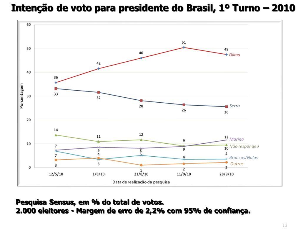 13 Intenção de voto para presidente do Brasil, 1º Turno – 2010 Pesquisa Sensus, em % do total de votos.