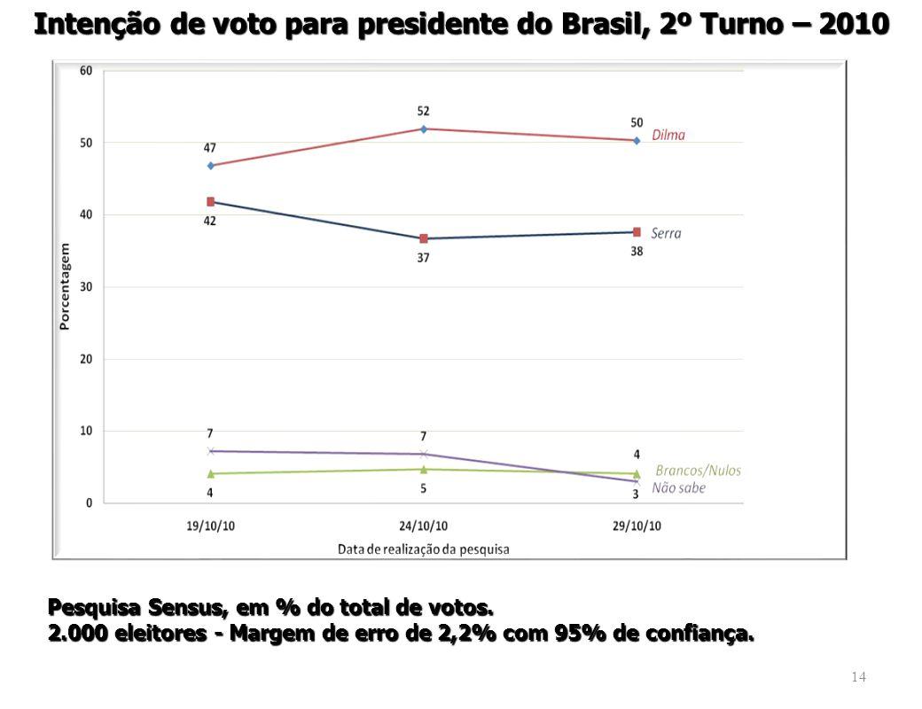 14 Intenção de voto para presidente do Brasil, 2º Turno – 2010 Pesquisa Sensus, em % do total de votos.