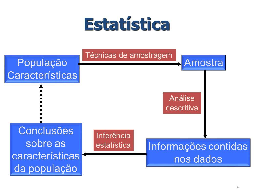 4 População Características Amostra Informações contidas nos dados Conclusões sobre as características da população Técnicas de amostragem Análise descritiva Inferência estatística Estatística