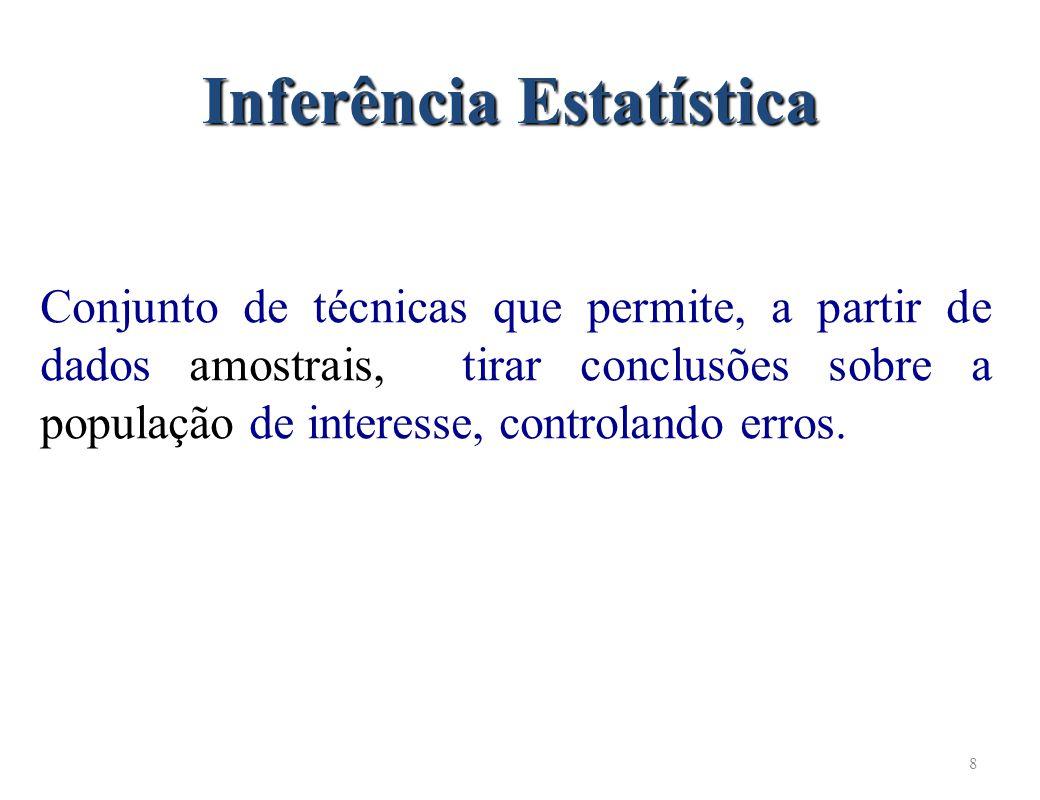 8 Inferência Estatística Conjunto de técnicas que permite, a partir de dados amostrais, tirar conclusões sobre a população de interesse, controlando erros.