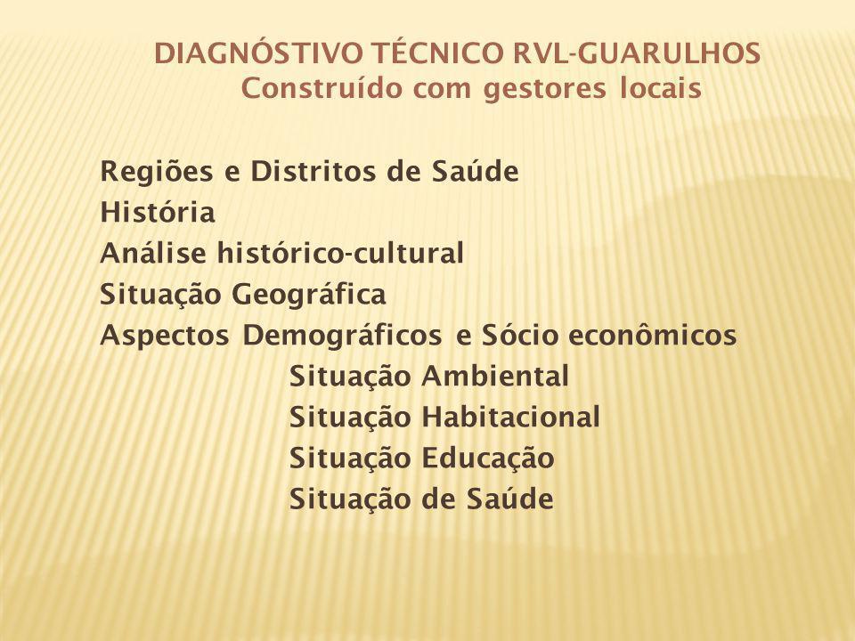 Regiões e Distritos de Saúde História Análise histórico-cultural Situação Geográfica Aspectos Demográficos e Sócio econômicos Situação Ambiental Situa
