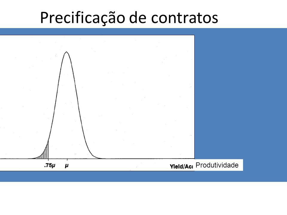 Precificação de contratos Produtividade