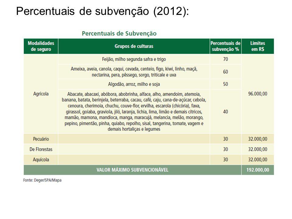 Percentuais de subvenção (2012):