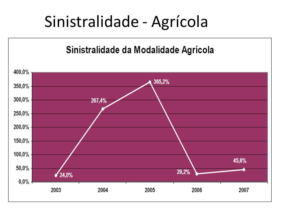 Sinistralidade - Agrícola