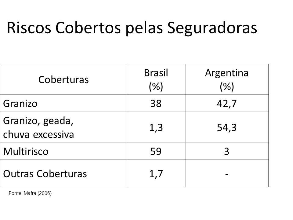 Riscos Cobertos pelas Seguradoras Coberturas Brasil (%) Argentina (%) Granizo3842,7 Granizo, geada, chuva excessiva 1,354,3 Multirisco593 Outras Cober