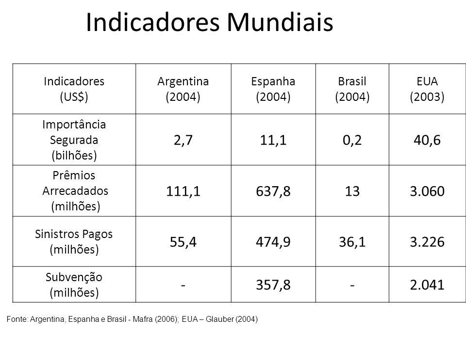 Indicadores Mundiais Indicadores (US$) Argentina (2004) Espanha (2004) Brasil (2004) EUA (2003) Importância Segurada (bilhões) 2,711,10,240,6 Prêmios