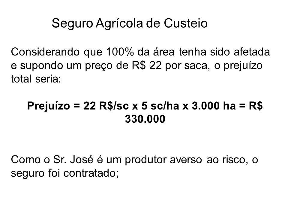 Seguro Agrícola de Custeio Considerando que 100% da área tenha sido afetada e supondo um preço de R$ 22 por saca, o prejuízo total seria: Prejuízo = 2
