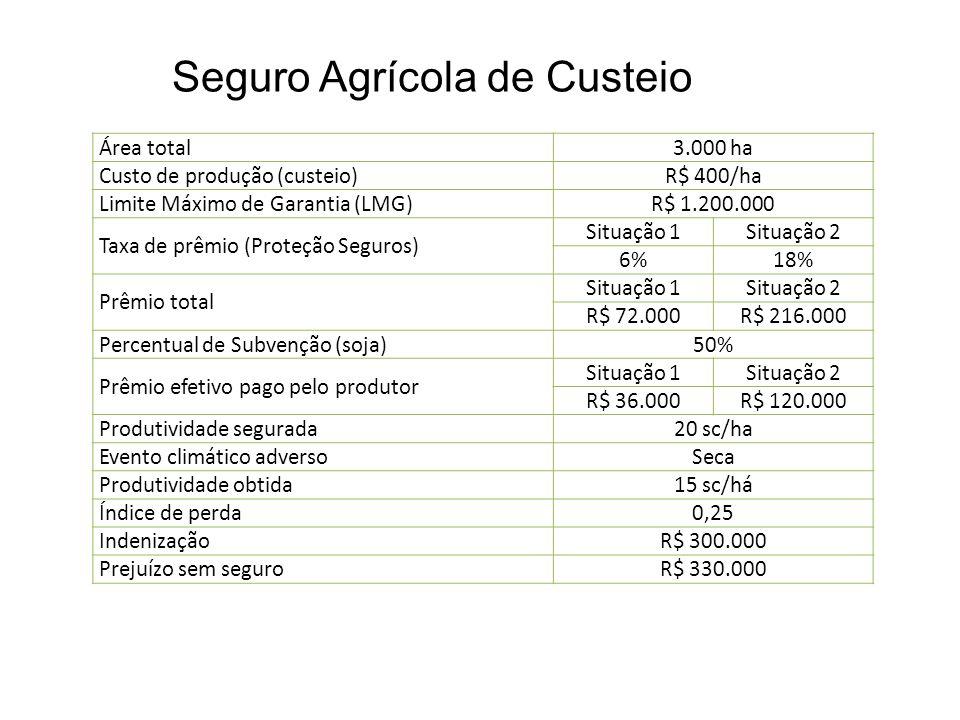 Seguro Agrícola de Custeio Área total3.000 ha Custo de produção (custeio)R$ 400/ha Limite Máximo de Garantia (LMG)R$ 1.200.000 Taxa de prêmio (Proteçã