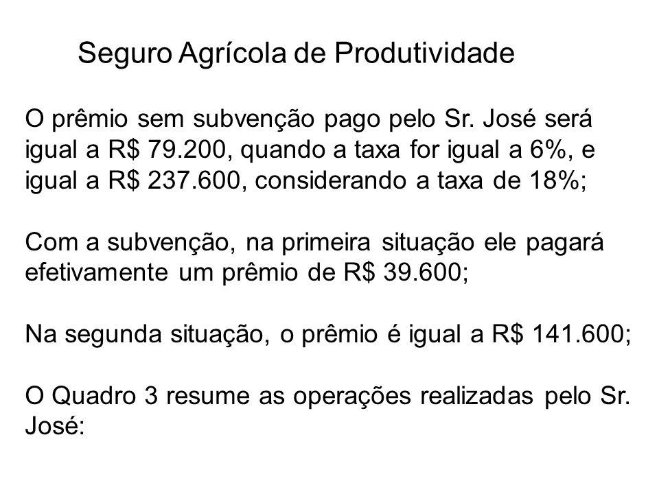 Seguro Agrícola de Produtividade O prêmio sem subvenção pago pelo Sr. José será igual a R$ 79.200, quando a taxa for igual a 6%, e igual a R$ 237.600,