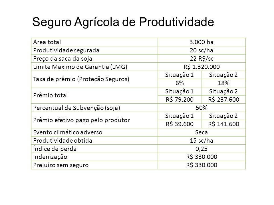 Seguro Agrícola de Produtividade Área total3.000 ha Produtividade segurada20 sc/ha Preço da saca da soja22 R$/sc Limite Máximo de Garantia (LMG)R$ 1.3
