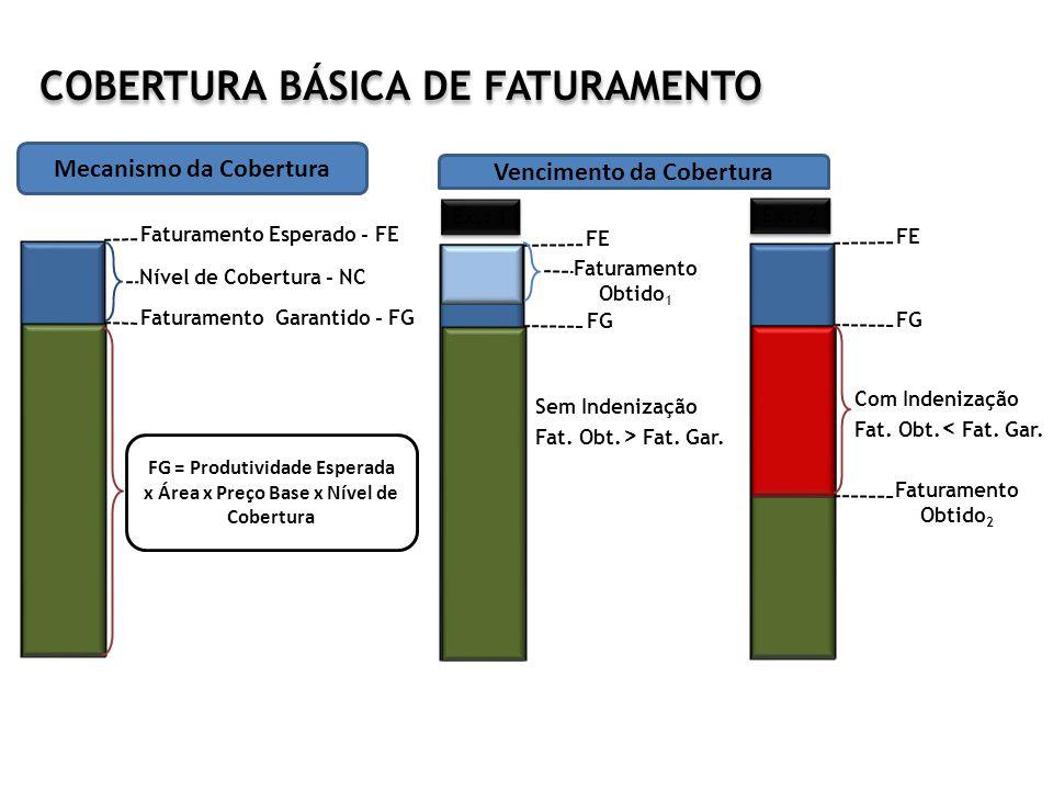 Faturamento Esperado - FE Faturamento Garantido - FG Nível de Cobertura - NC FE FG Faturamento Obtido 2 Com Indenização Fat. Obt. < Fat. Gar. Ex.: 2 C