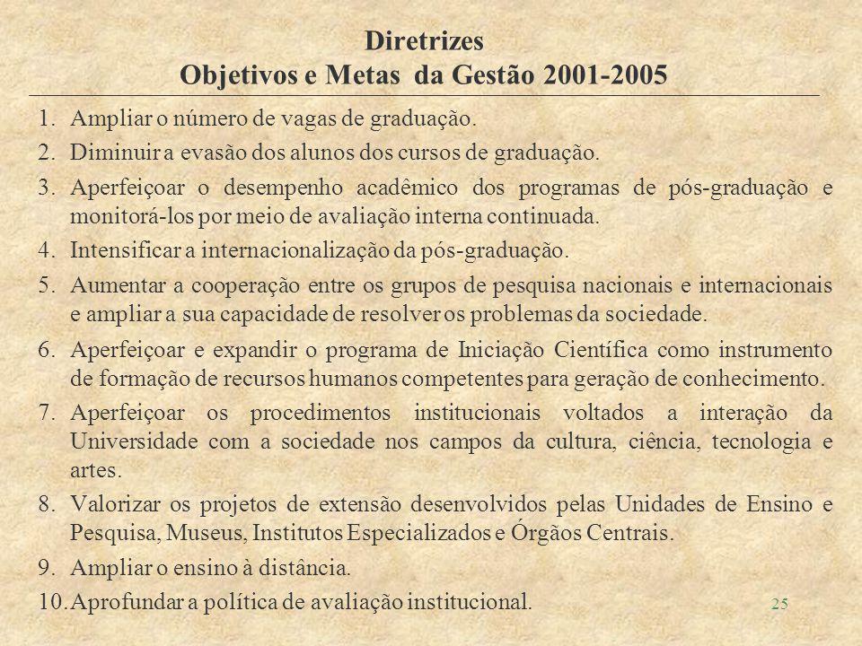 25 Diretrizes Objetivos e Metas da Gestão 2001-2005 1.Ampliar o número de vagas de graduação.