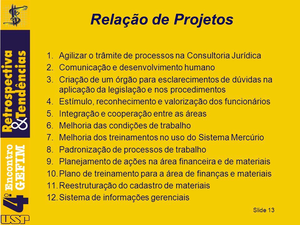 Slide 13 Relação de Projetos 1.Agilizar o trâmite de processos na Consultoria Jurídica 2.Comunicação e desenvolvimento humano 3.Criação de um órgão pa