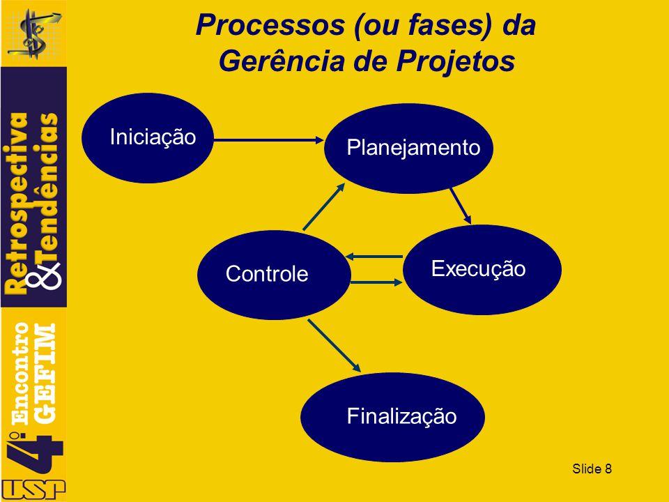 Slide 8 Processos (ou fases) da Gerência de Projetos Iniciação Planejamento Controle Execução Finalização