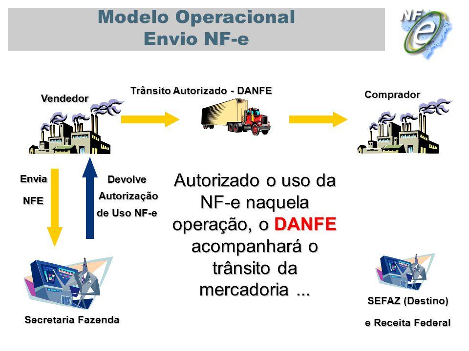 PALESTRA UNIVERSIDADE DE SÃO PAULO - USP 08/11/2010 Secretaria Fazenda Vendedor Comprador Modelo Operacional Envio NF-e Autorizado o uso da NF-e naque