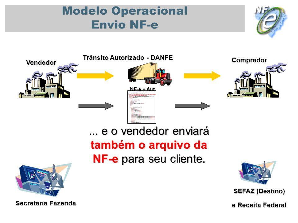 PALESTRA UNIVERSIDADE DE SÃO PAULO - USP 08/11/2010 Secretaria Fazenda Vendedor Comprador Modelo Operacional Envio NF-e... e o vendedor enviará também