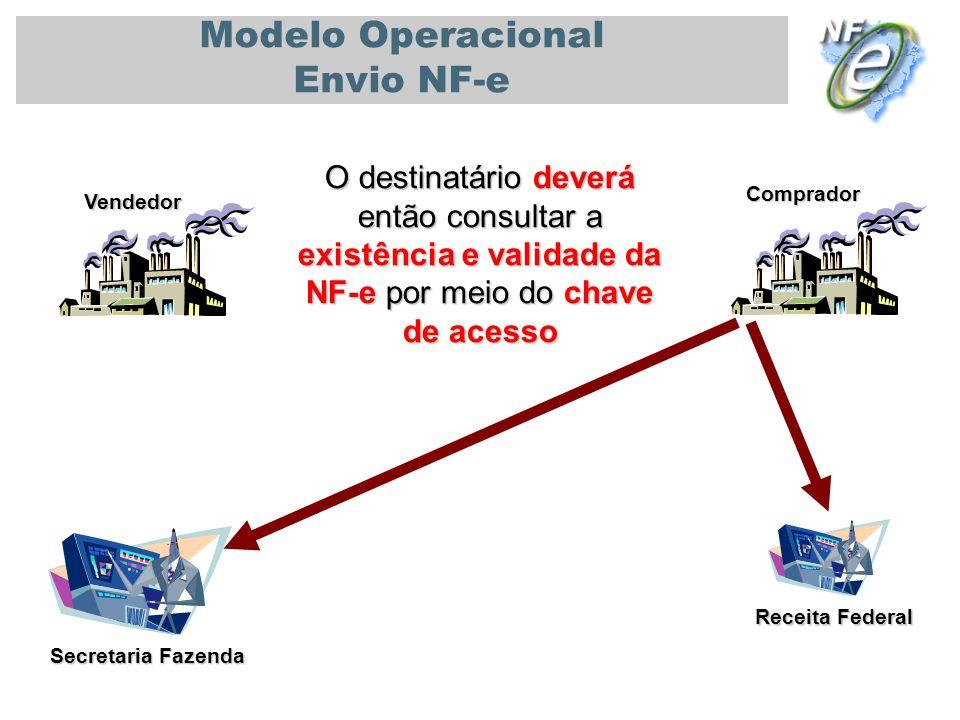 PALESTRA UNIVERSIDADE DE SÃO PAULO - USP 08/11/2010 Secretaria Fazenda Vendedor Comprador Modelo Operacional Envio NF-e Receita Federal O destinatário