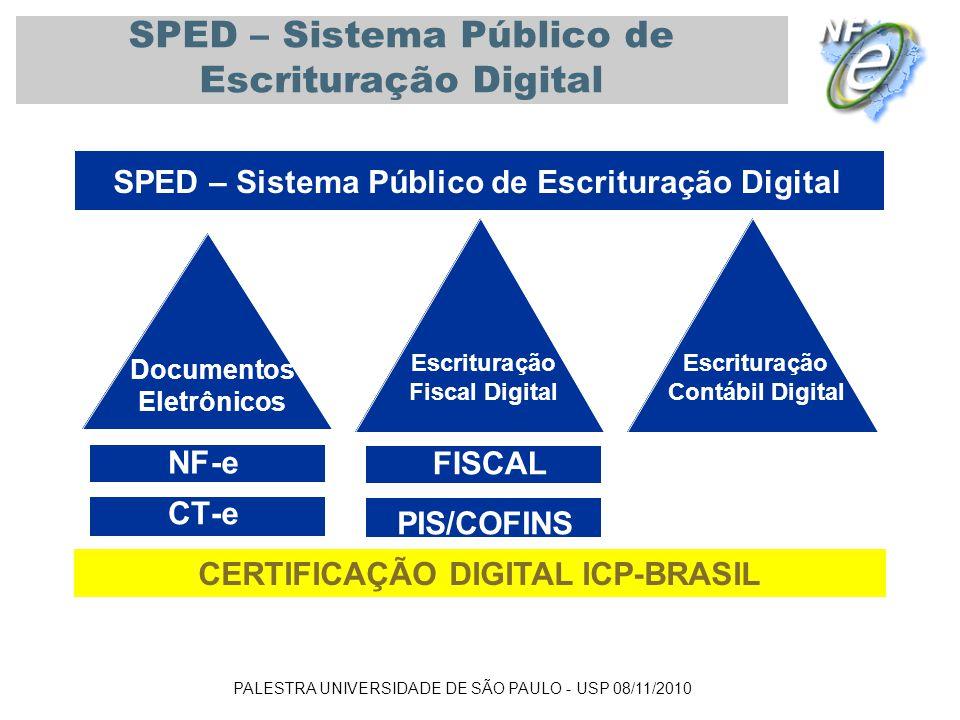 PALESTRA UNIVERSIDADE DE SÃO PAULO - USP 08/11/2010 SPED – Sistema Público de Escrituração Digital