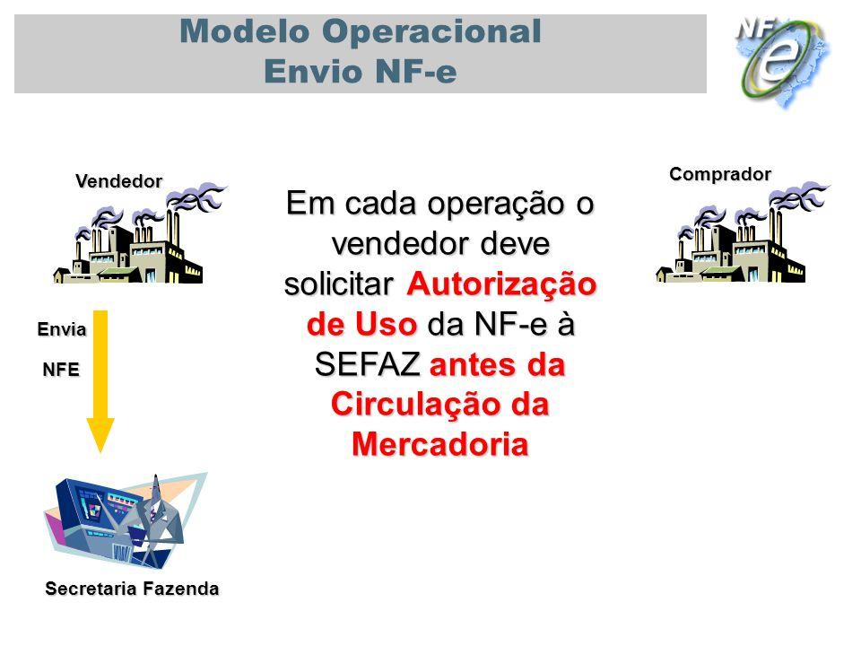 PALESTRA UNIVERSIDADE DE SÃO PAULO - USP 08/11/2010 Secretaria Fazenda Vendedor Comprador Modelo Operacional Envio NF-e Em cada operação o vendedor de