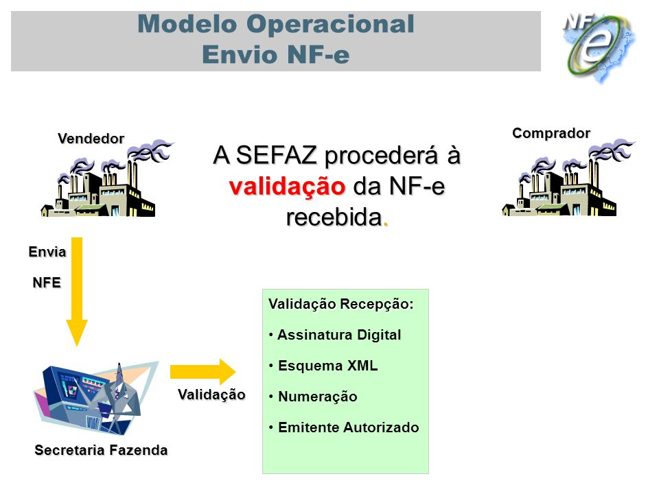 PALESTRA UNIVERSIDADE DE SÃO PAULO - USP 08/11/2010 Secretaria Fazenda Vendedor Comprador Modelo Operacional Envio NF-e A SEFAZ procederá à validação