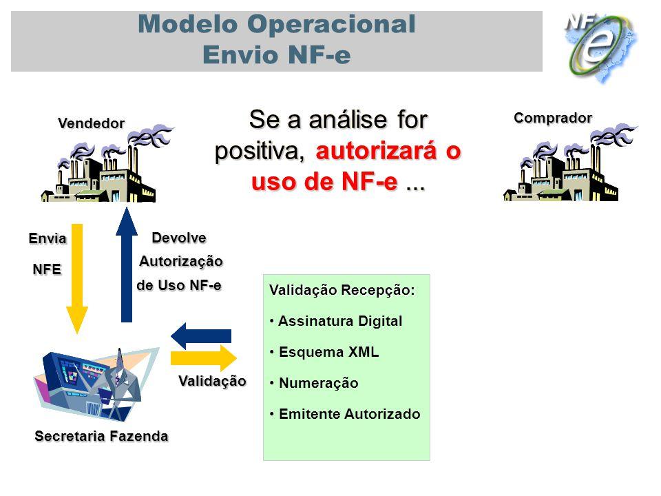 PALESTRA UNIVERSIDADE DE SÃO PAULO - USP 08/11/2010 Secretaria Fazenda Vendedor Comprador Modelo Operacional Envio NF-e Se a análise for positiva, aut