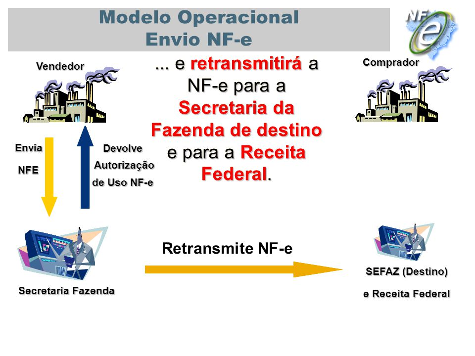 PALESTRA UNIVERSIDADE DE SÃO PAULO - USP 08/11/2010 Secretaria Fazenda Vendedor Comprador Modelo Operacional Envio NF-e... e retransmitirá a NF-e para