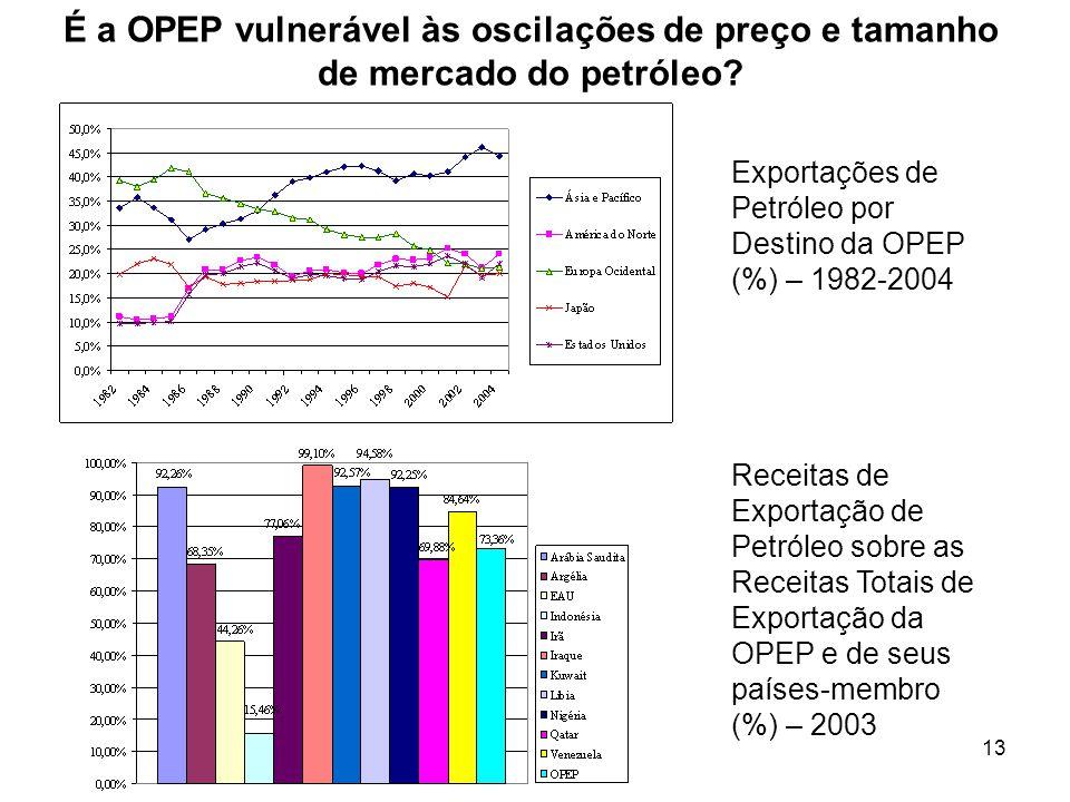 13 Exportações de Petróleo por Destino da OPEP (%) – 1982-2004 Receitas de Exportação de Petróleo sobre as Receitas Totais de Exportação da OPEP e de seus países-membro (%) – 2003 É a OPEP vulnerável às oscilações de preço e tamanho de mercado do petróleo?