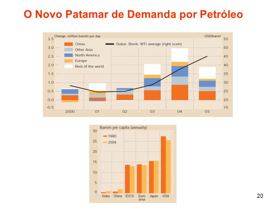 20 O Novo Patamar de Demanda por Petróleo