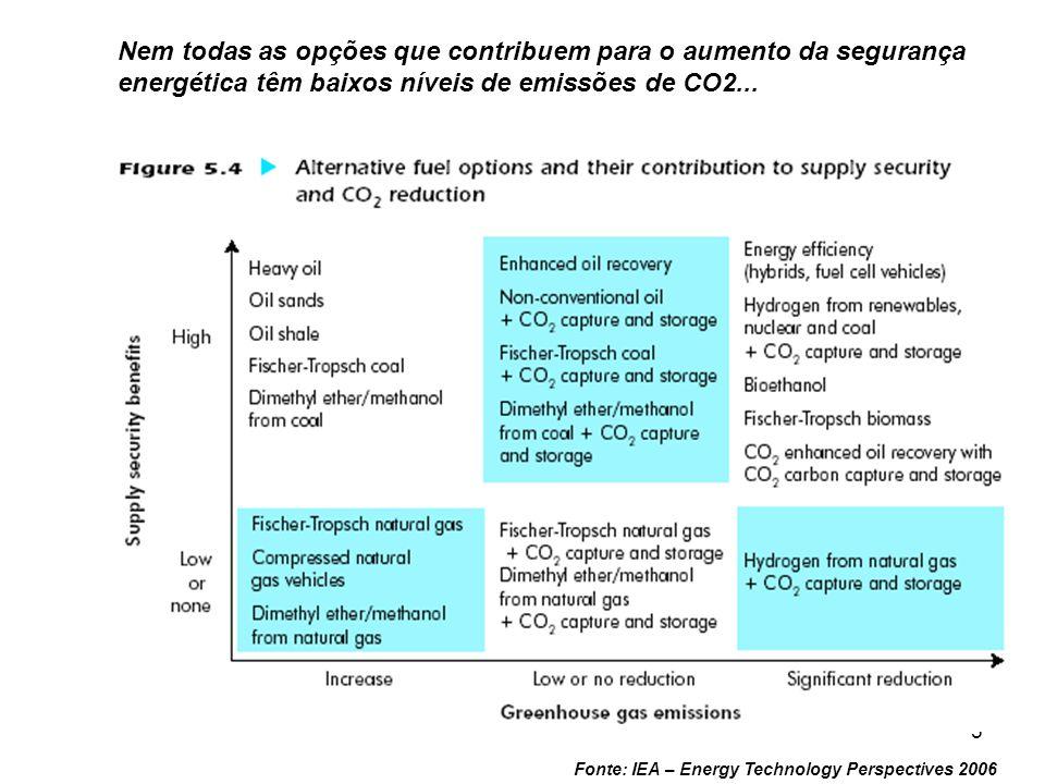 5 Fonte: IEA – Energy Technology Perspectives 2006 Nem todas as opções que contribuem para o aumento da segurança energética têm baixos níveis de emis