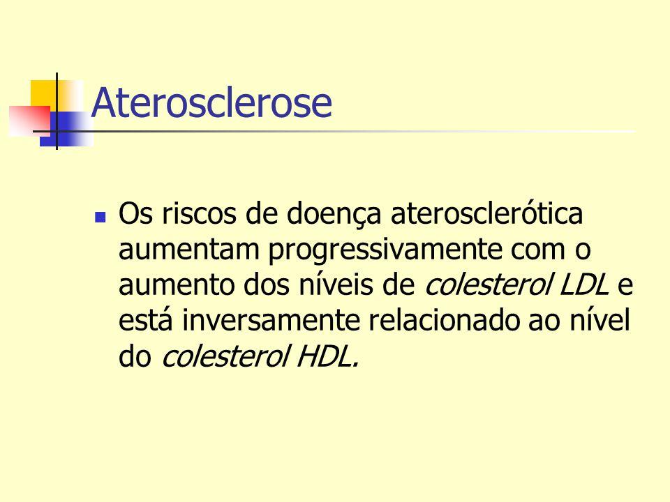 Aterosclerose Os riscos de doença aterosclerótica aumentam progressivamente com o aumento dos níveis de colesterol LDL e está inversamente relacionado