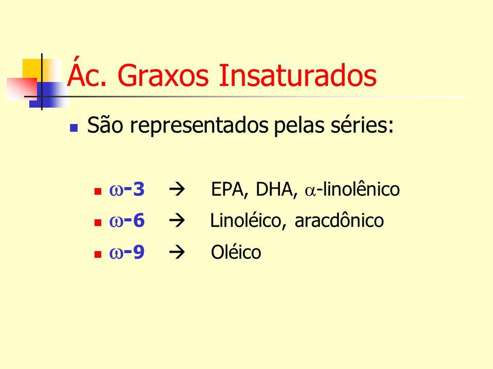 Ác. Graxos Insaturados São representados pelas séries: - 3 EPA, DHA, -linolênico - 6 Linoléico, aracdônico - 9 Oléico