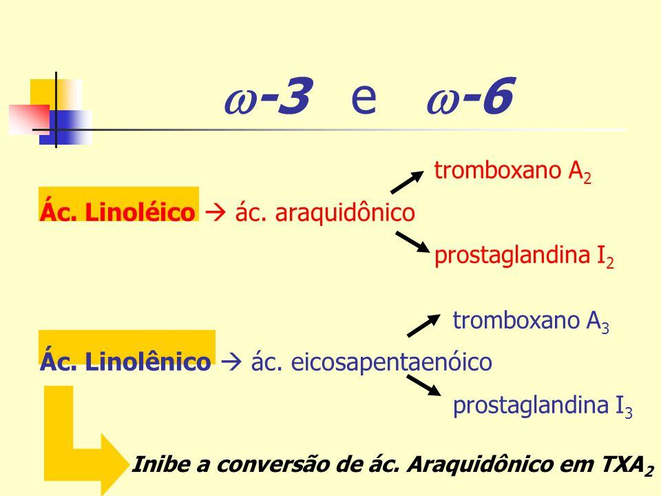 -3 e -6 tromboxano A 2 Ác. Linoléico ác. araquidônico prostaglandina I 2 tromboxano A 3 Ác. Linolênico ác. eicosapentaenóico prostaglandina I 3 Inibe