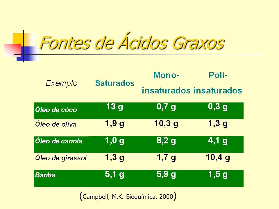 Fontes de Ácidos Graxos ( Campbell, M.K. Bioquímica, 2000 )