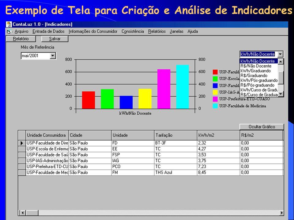 Exemplo de Tela para Criação e Análise de Indicadores