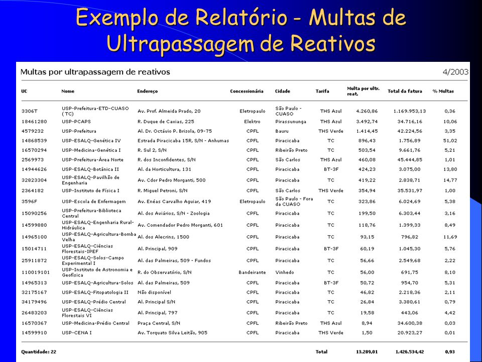Exemplo de Relatório - Multas de Ultrapassagem de Reativos