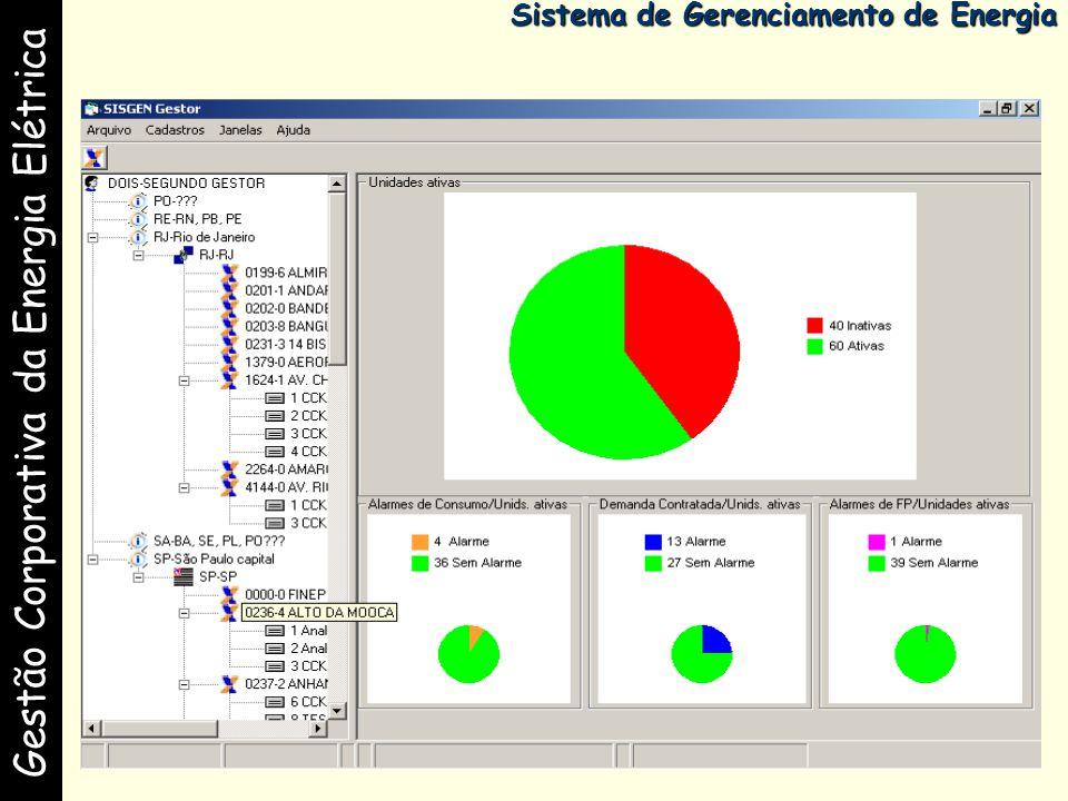 Gestão Corporativa da Energia Elétrica Sistema de Gerenciamento de Energia