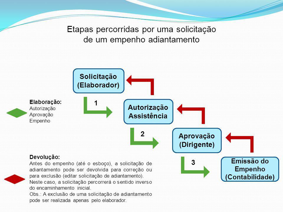 Etapas percorridas por uma solicitação de um empenho adiantamento Solicitação (Elaborador) Autorização Assistência Emissão do Empenho (Contabilidade) Aprovação (Dirigente) Elaboração: Autorização Aprovação Empenho 1 2 3 Devolução: Antes do empenho (até o esboço), a solicitação de adiantamento pode ser devolvida para correção ou para exclusão (editar solicitação de adiantamento).